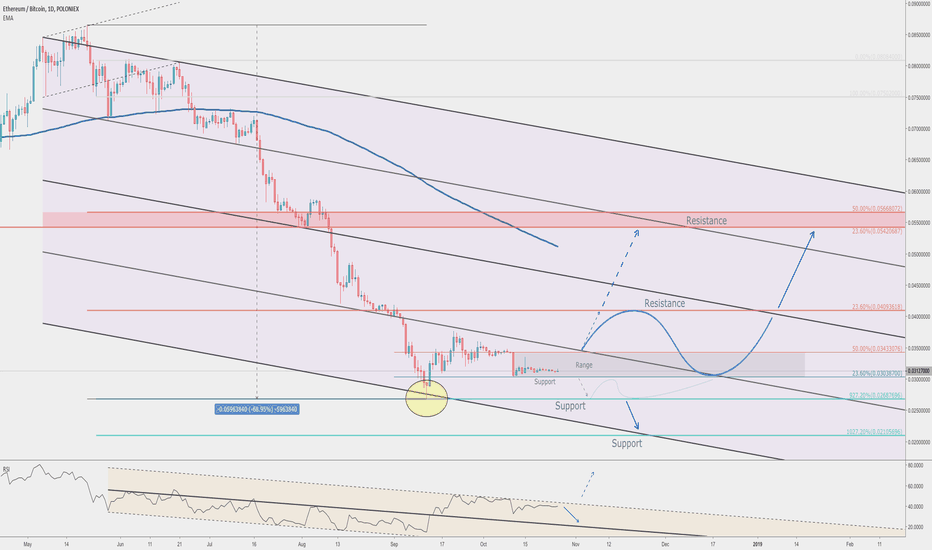 ETHBTC: Ethereum could have bottomed out. Will BTC now take the beating?