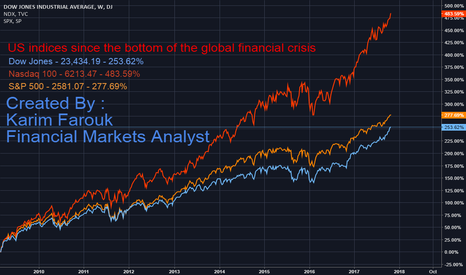 DJI: US indices since the bottom of the global financial crisis