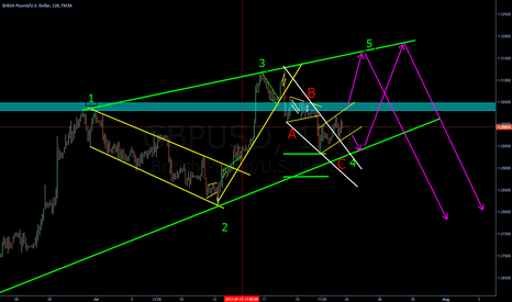 GBPUSD: Ending diagonal forming
