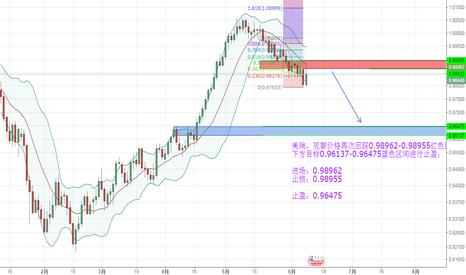 USDCHF: 美瑞,观察价格再次回踩0.98962-0.98955红色区间不创新高克继续做空美瑞; 下方目标0.96137-0.96475蓝色