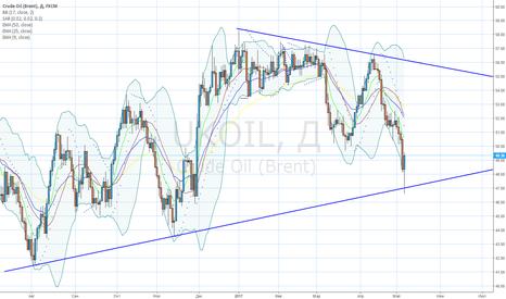 UKOIL: Пока Симметричный треугольник не пробит вниз.