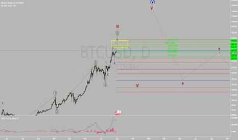 BTCUSD: Elliot wave count for Bitcoin (BTCUSD) says is near a top