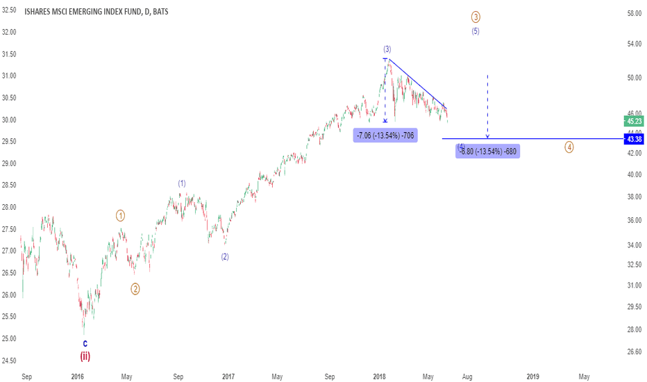 EEM: WEEKEND REVIEW: Allow time for EEM, looks for $43.50