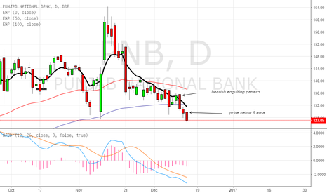 PNB: short the stock as bearish engulfing pattern over there
