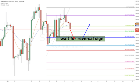 SPX500: SPX500 4HR 0.618 and demand zone combination