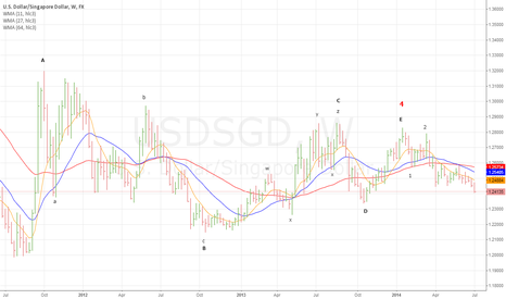 USDSGD: USDSGD Weekly: Heading South