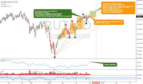 RUT: Russell 2000: The bullish case