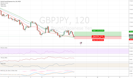 GBPJPY: GBPJPY Pull Back long