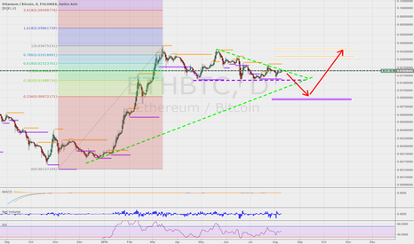 ETHBTC: Eth will probably go down before it can go higher