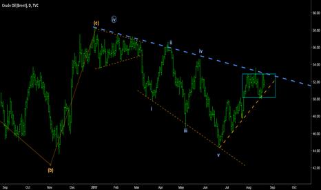 UKOIL: BRENT - Potential reversal point for bear market.