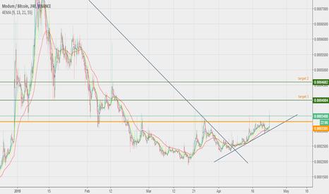 MODBTC: MOD - Buy signal