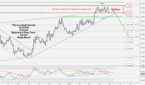 GBPAUD: A great opportunity to sell in GBPAUD . catch it..