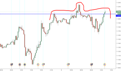 EURUSD: Had and Sholders