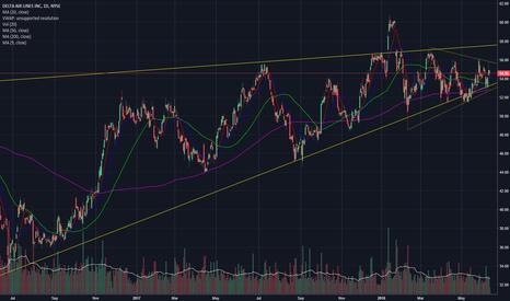 DAL: DAL Sym Triangle inside a Rising Wedge