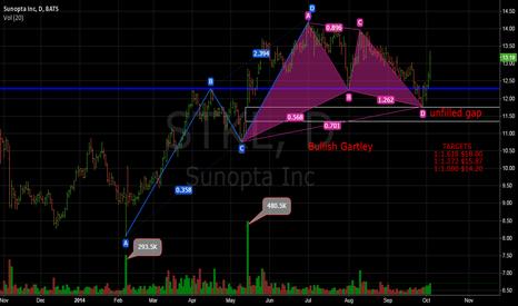 STKL: STKL- Bullish Gartley Pattern
