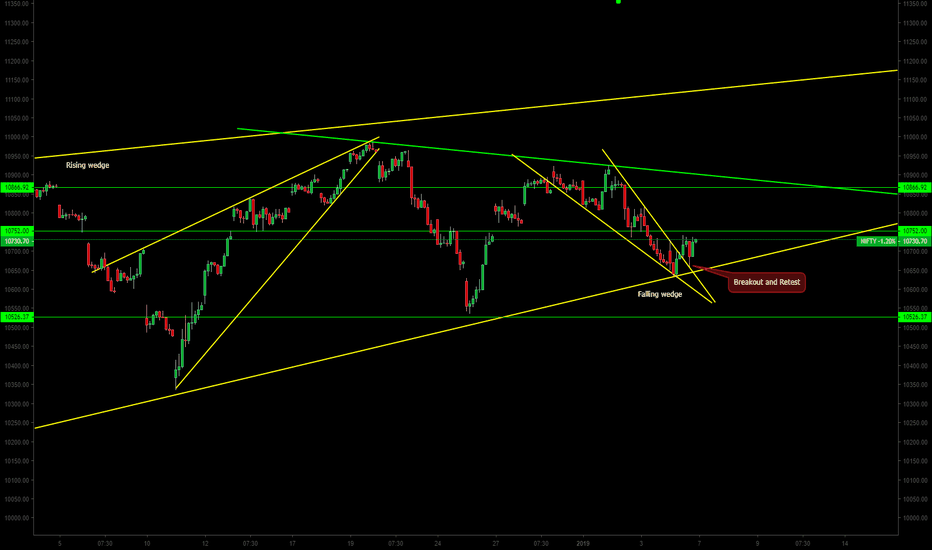 NIFTY: What happens when  their is  falling wedge within rising wedge?