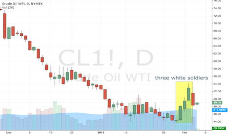 CL1!: Three white soldiers bullish reversal formation