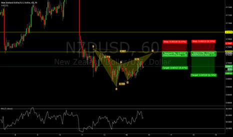 NZDUSD: Potential bearish Bat pattern