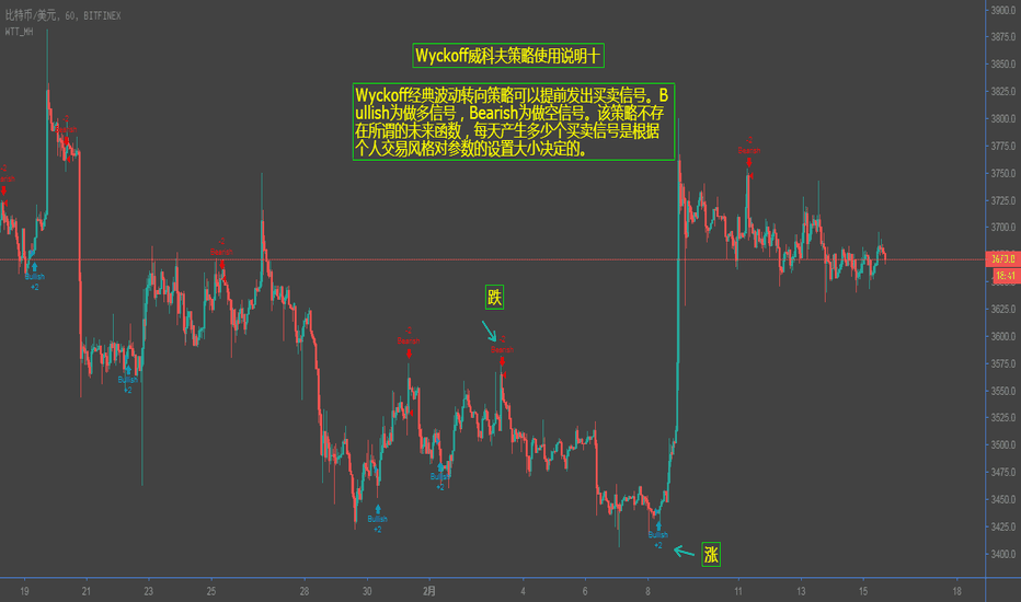 BTCUSD: Wyckoff威科夫波动经典转向策略使用连载十:领先指标提前发出买卖信号,准确率高达90%+以上。