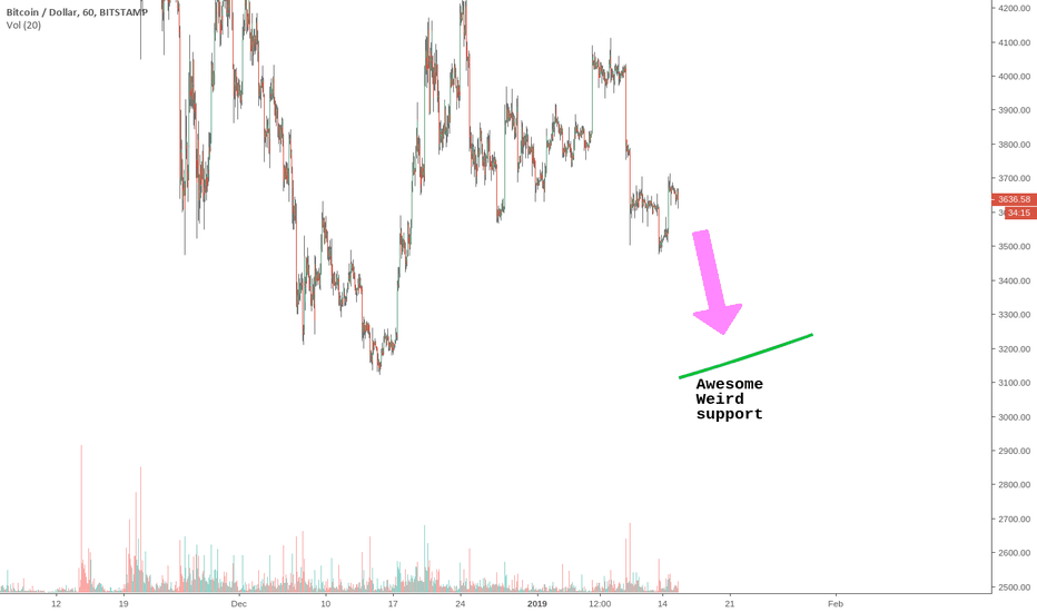 BTCUSD: BTC - awesome weird support