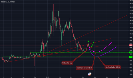 NEOUSD: NEO usd buy levels with martingale method