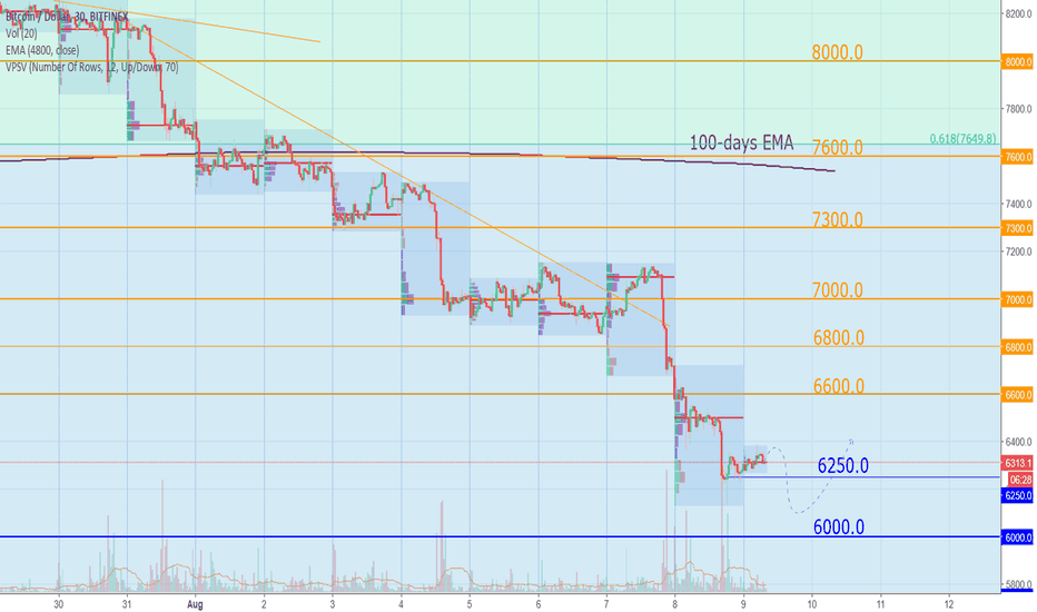 BTCUSD: Bitcoin Today: To be or not to be for ETF, that is the question