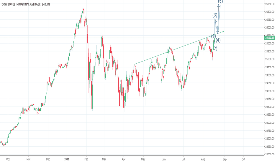 DJI: Possibly charting breakout of channel and recovery of correction