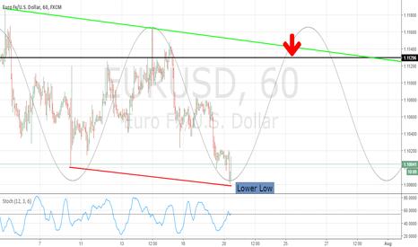 EURUSD: EurUsd Weekly Hurst cycle.