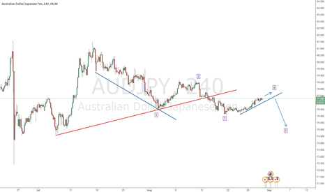 AUDJPY: Making a 5 wave structure