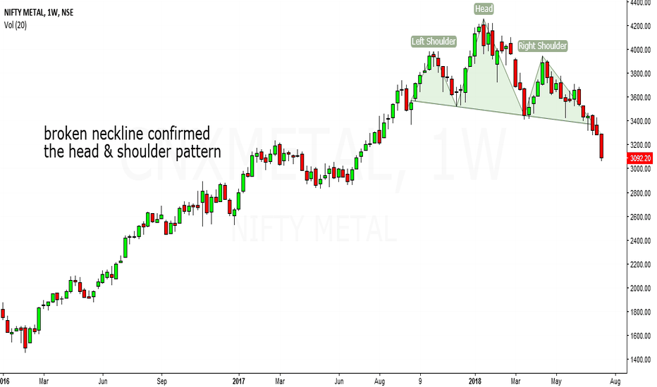CNXMETAL: metal sector looks bearish