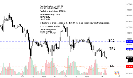 GBPUSD: Technical Analysis in GBPUSD on 21th May 2018