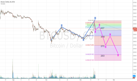 BTCUSD: New wave. The next goal.