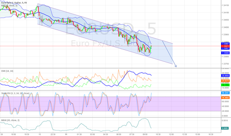 EURUSD: Short after riaching trend