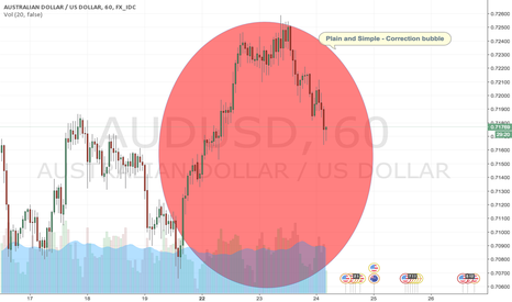 AUDUSD: Correction bubble