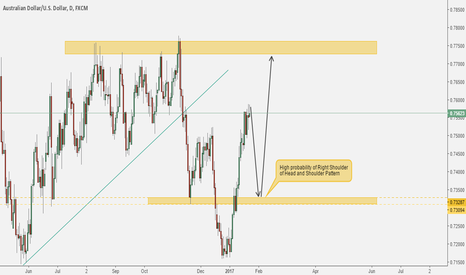 AUDUSD: Forming of Head and Shoulder Pattern