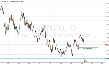 USDNZD: USDNZD wait, be patient, wait for reversal candle to long