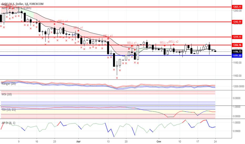 XAUUSD: Диапазонная торговля: Нефть и Золото на 24.09.2018 года
