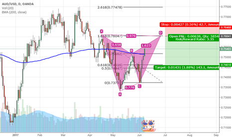 AUDUSD: AUD/USD Analysis in D1