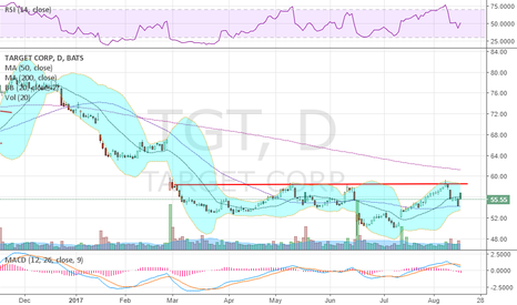 TGT: Good reaction to earnings, Kicker candle suggests