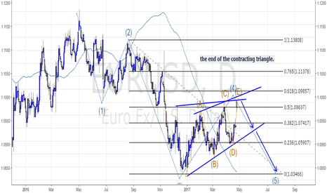 EURUSD: The end of the 4th wave.