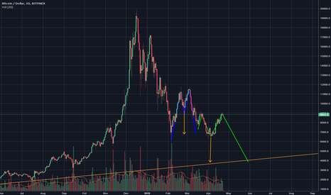 BTCUSD: Double top pattern repeating again, we are going down to 4k