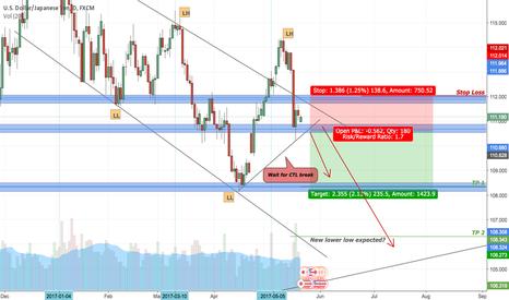 USDJPY: USD/JPY Short at Break of Counter Trend Line