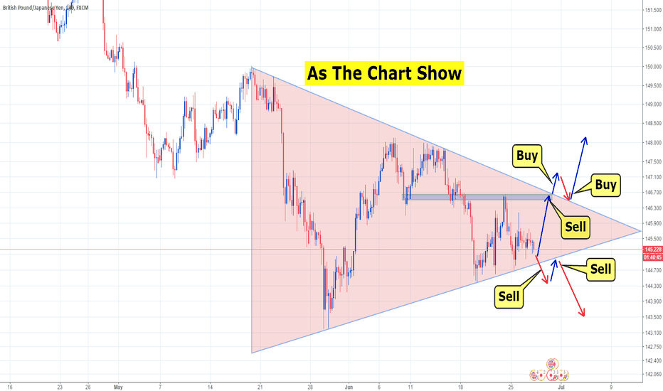 GBPJPY: GBPJPY Wait for the price to break the triangle