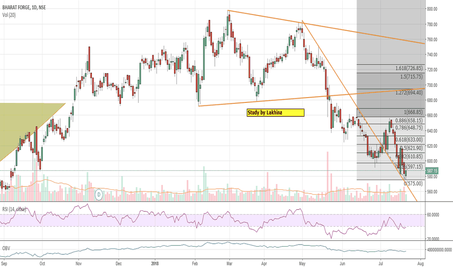 BHARATFORG: Bharat Forge reversal may come