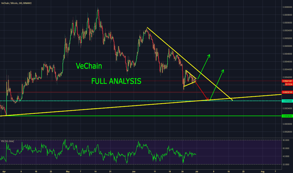 VENBTC: $VEN #VeChain - FULL ANALYSIS - a perfect 2 possibility example