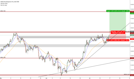 GBPJPY: Key Level Reaction