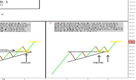 DXY: [번] 심플 패턴 튜토리얼 파트 1. 어센딩 트라이앵글