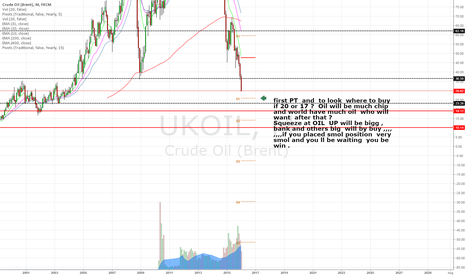 UKOIL: UK Oil