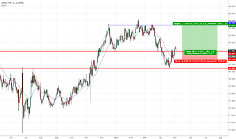 AUDJPY: AUDJPY Daily Breakout Pullback to support