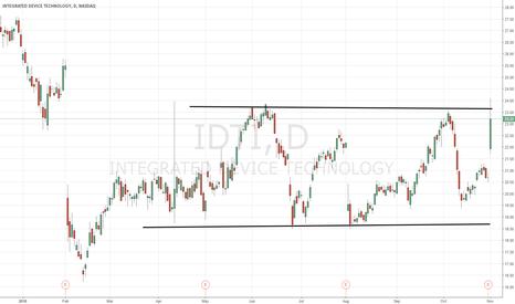 IDTI: $IDTI chart of interest